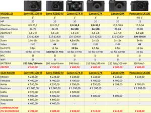 fotocamere compatet